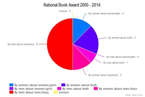 This chart shows the National Book Award winners since 2000.