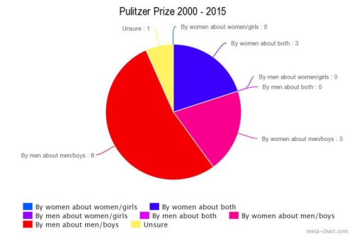 This chart shows the winners of the Pulitzer Prize since 2000.